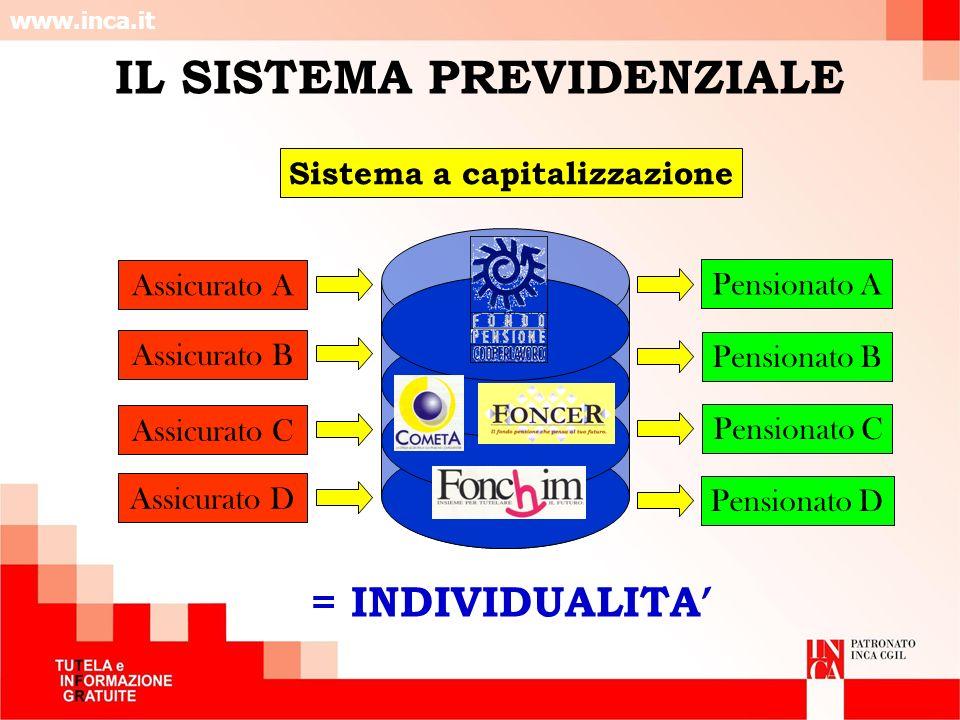 www.inca.it IL SISTEMA PREVIDENZIALE Sistema a capitalizzazione Assicurato A Assicurato B Assicurato C Assicurato D Pensionato A Pensionato B Pensiona