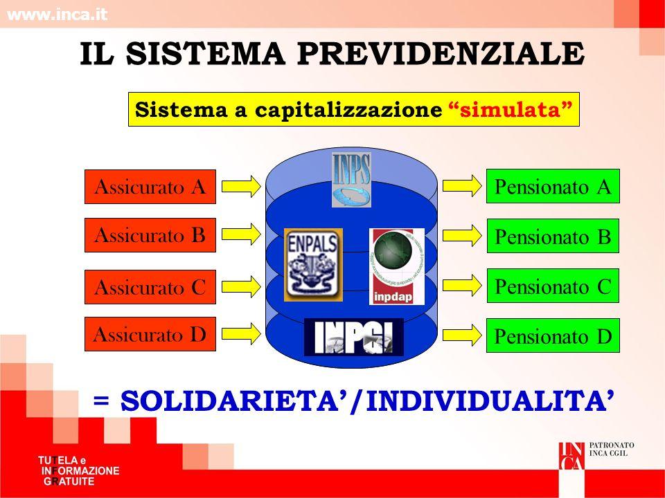 www.inca.it IL SISTEMA PREVIDENZIALE Sistema a capitalizzazione simulata Assicurato A Assicurato B Assicurato C Assicurato D Pensionato A Pensionato B