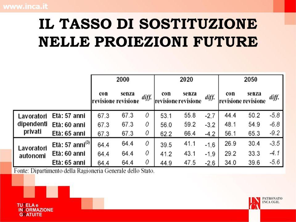 www.inca.it IL TASSO DI SOSTITUZIONE NELLE PROIEZIONI FUTURE