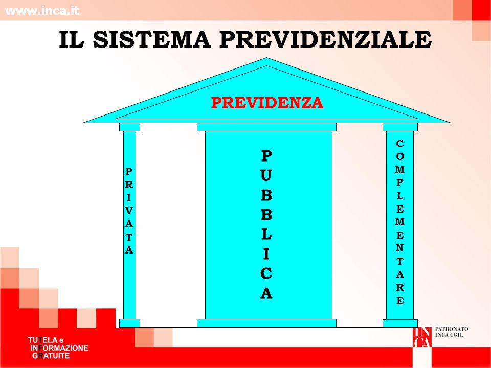 www.inca.it PUBBLICAPUBBLICA PRIVATAPRIVATA COMPLEMENTARECOMPLEMENTARE PREVIDENZAPREVIDENZA IL SISTEMA PREVIDENZIALE