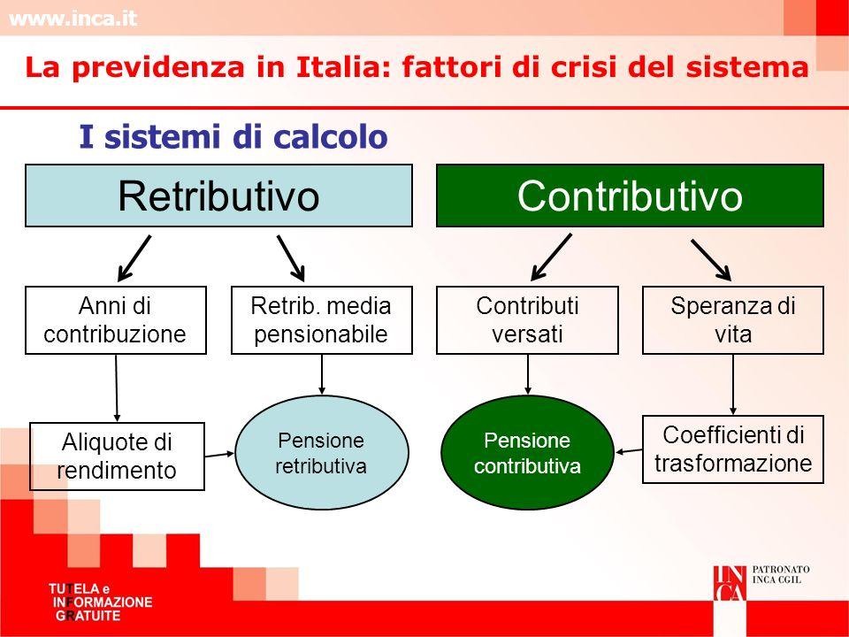 www.inca.it RetributivoContributivo Anni di contribuzione Retrib. media pensionabile Contributi versati Speranza di vita Aliquote di rendimento Coeffi