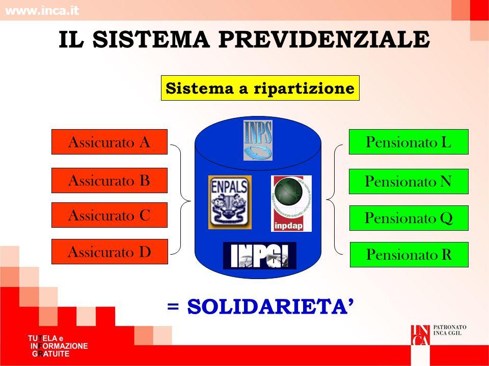 www.inca.it Sistema a ripartizione Assicurato A Assicurato B Assicurato C Assicurato D Pensionato L Pensionato N Pensionato Q Pensionato R = SOLIDARIE
