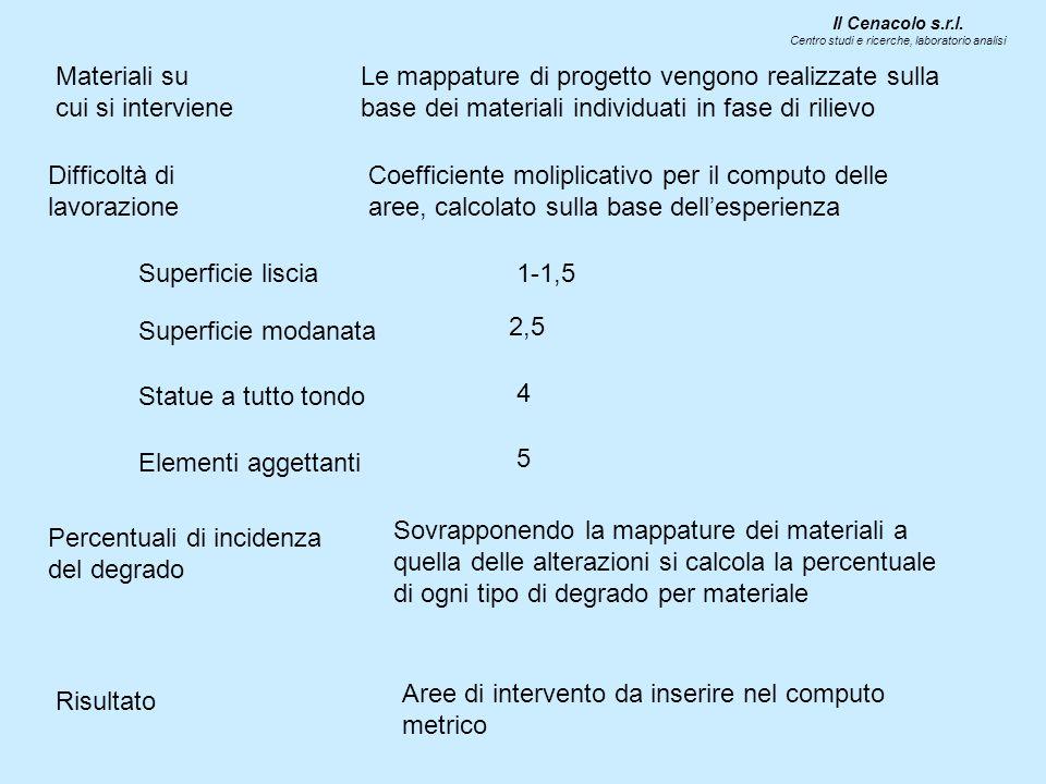 Sovrapponendo la mappature dei materiali a quella delle alterazioni si calcola la percentuale di ogni tipo di degrado per materiale Il Cenacolo s.r.l.