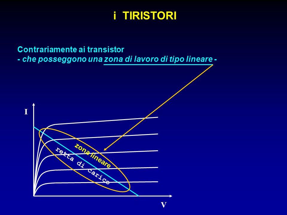 i TIRISTORI Contrariamente ai transistor I V retta di carico zona lineare - che posseggono una zona di lavoro di tipo lineare -