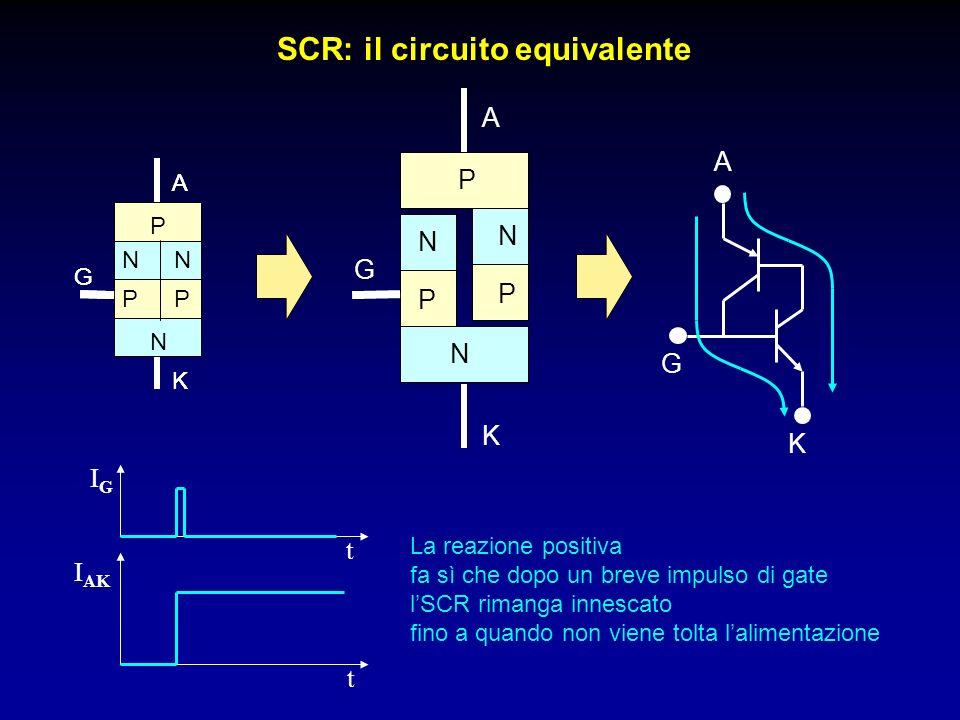 SCR: il circuito equivalente P N A K P N G P N A K P N G P N A K G IGIG I AK t t La reazione positiva fa sì che dopo un breve impulso di gate lSCR rim
