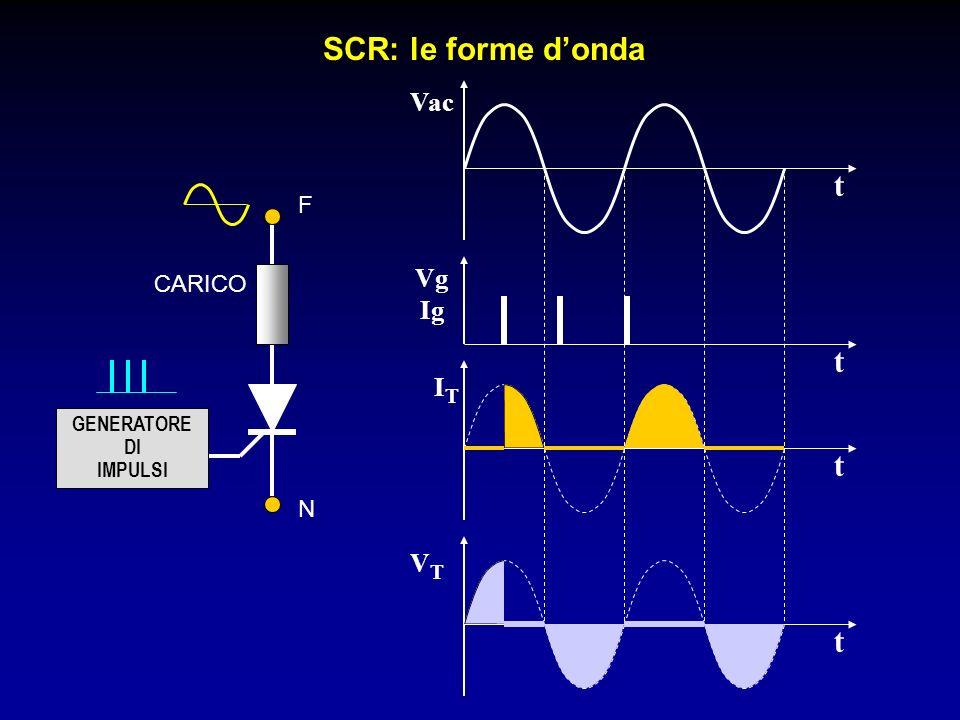 SCR: le forme donda Vac t Vg Ig t ITIT t VTVT t F N GENERATORE DI IMPULSI CARICO