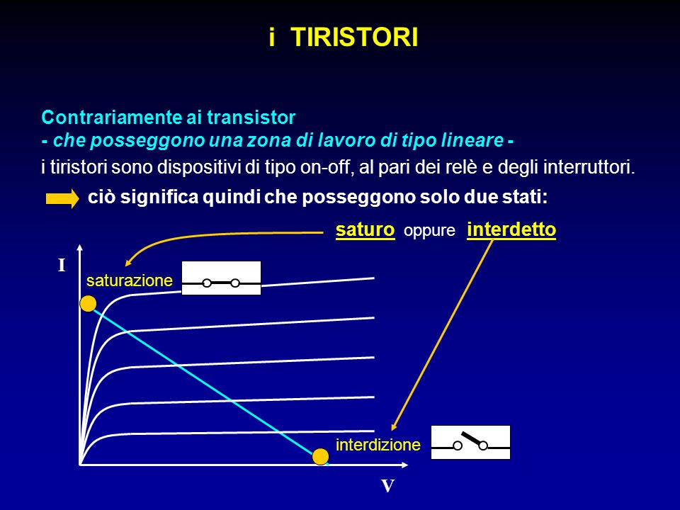 i TIRISTORI vi sono vari tipi di tiristori: - diodo di Shockley - Silicon Controlled Rectifier(SCR) - TRIode Alterned Current(TRIAC) - DIode Alterned Current(DIAC) - Light-Activated Scr(LASCR) - Unijunction Transistor(UJT) - Programmable Unijunction Transistor (PUT) - Gate Turn-Off(GTO) - Silicon Bilateral Switch(SBS) - Silicon Controlled Switch(SCS) - ecc...