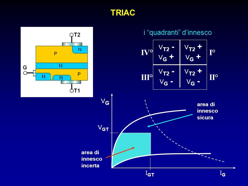 TRIAC V T2 + V G + V T2 + V G - V T2 - V G - V T2 - V G + i quadranti dinnesco I° II°III° IV° VGVG V GT I GT IGIG area di innesco sicura area di innes