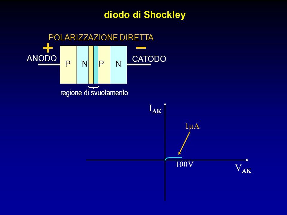 diodo di Shockley PPNN ANODO CATODO regione di svuotamento POLARIZZAZIONE DIRETTA I AK V AK 1µA 100V