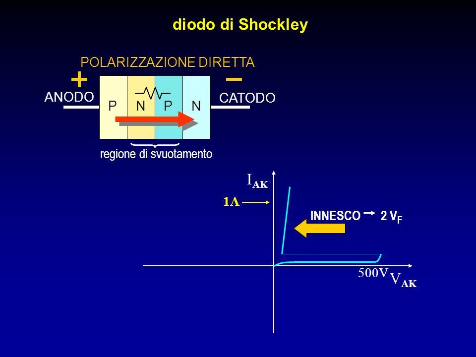 diodo di Shockley PN ANODO CATODO regione di svuotamento POLARIZZAZIONE DIRETTA I AK V AK PN 500V 1A INNESCO 2 V F
