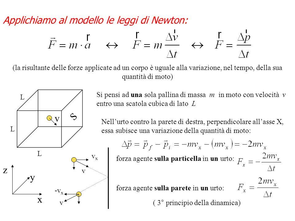 Applichiamo al modello le leggi di Newton: (la risultante delle forze applicate ad un corpo è uguale alla variazione, nel tempo, della sua quantità di moto) z y x v L L L S Si pensi ad una sola pallina di massa m in moto con velocità v entro una scatola cubica di lato L Nellurto contro la parete di destra, perpendicolare allasse X, essa subisce una variazione della quantità di moto: v v vxvx -v x forza agente sulla particella in un urto: forza agente sulla parete in un urto: ( 3° principio della dinamica)