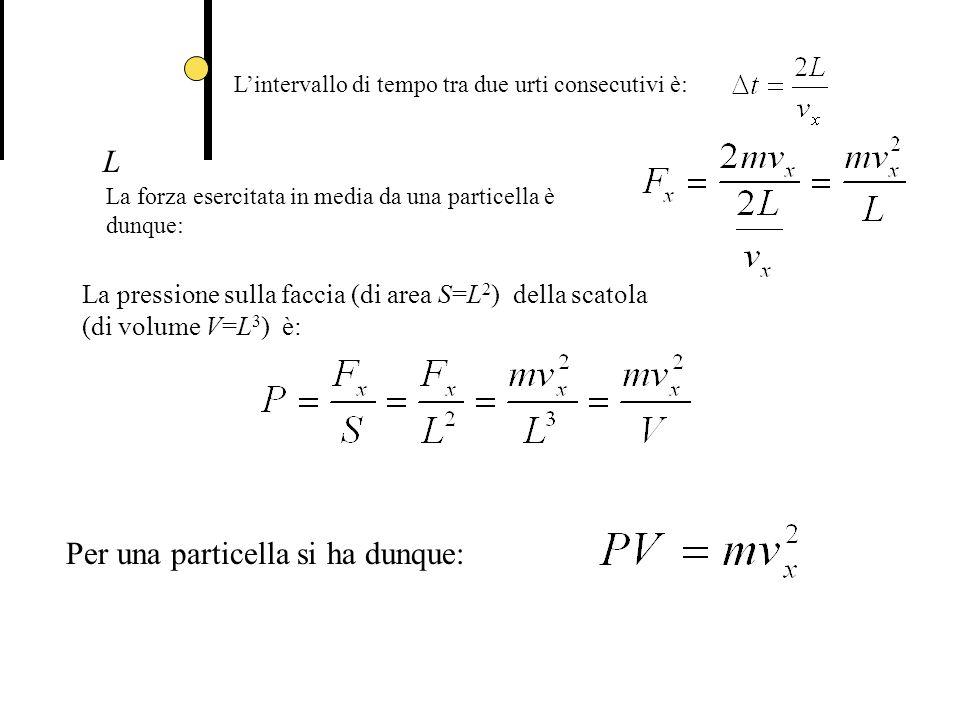 L Lintervallo di tempo tra due urti consecutivi è: La forza esercitata in media da una particella è dunque: La pressione sulla faccia (di area S=L 2 ) della scatola (di volume V=L 3 ) è: Per una particella si ha dunque:
