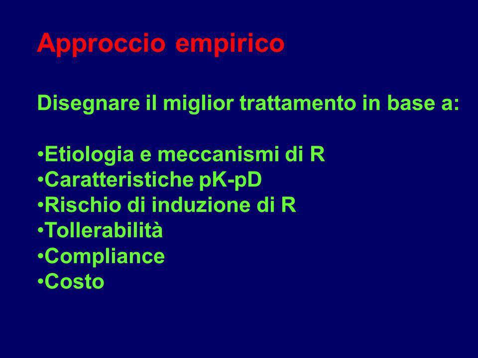 Approccio empirico Disegnare il miglior trattamento in base a: Etiologia e meccanismi di R Caratteristiche pK-pD Rischio di induzione di R Tollerabili