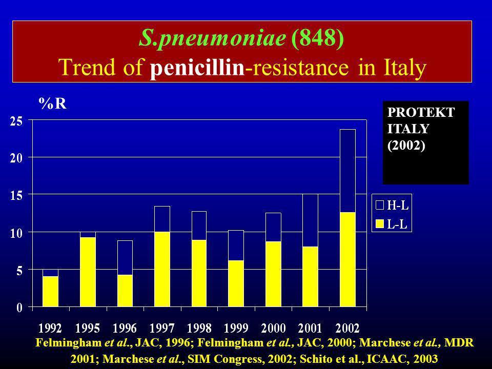 S.pneumoniae (848) Trend of penicillin-resistance in Italy Felmingham et al., JAC, 1996; Felmingham et al., JAC, 2000; Marchese et al., MDR 2001; Marc