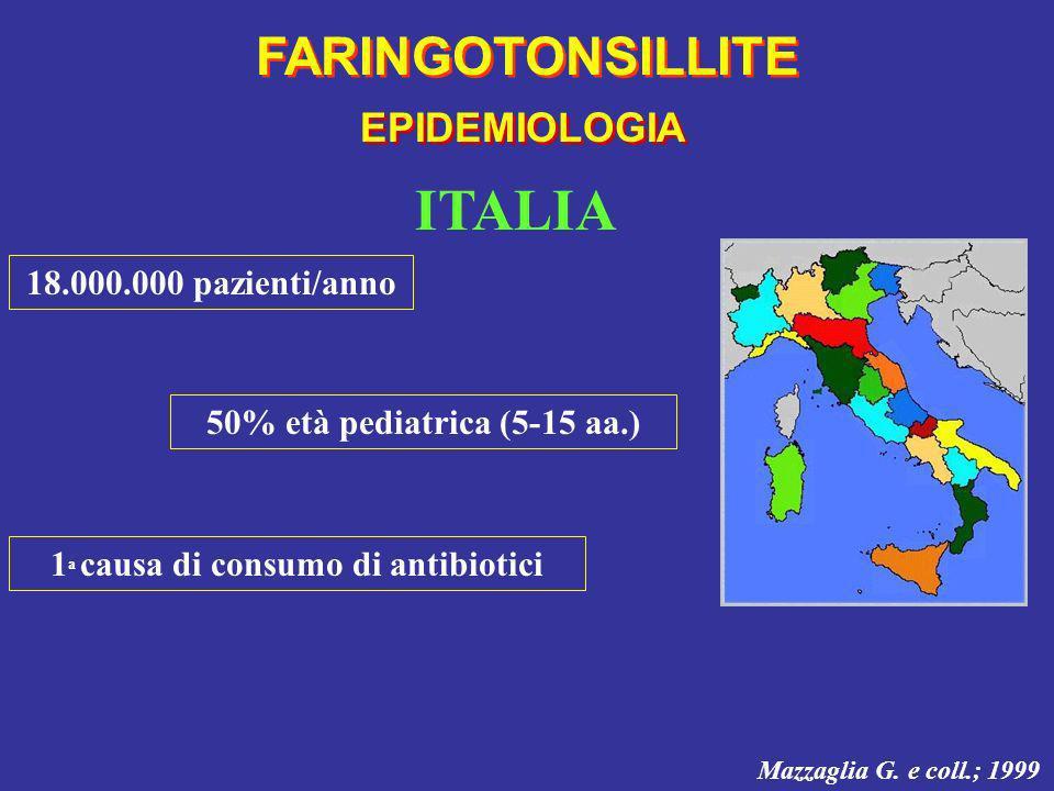 EPIDEMIOLOGIA FARINGOTONSILLITE ITALIA Mazzaglia G. e coll.; 1999 18.000.000 pazienti/anno 50% età pediatrica (5-15 aa.) 1 a causa di consumo di antib
