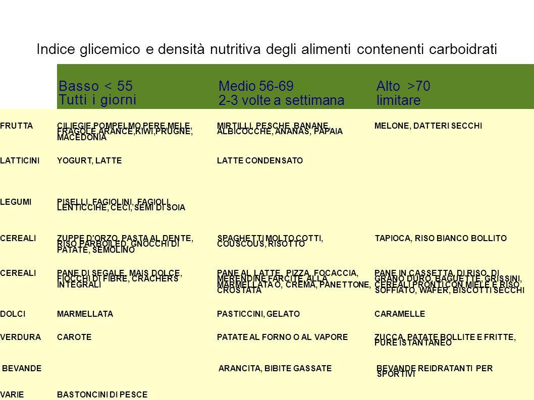 Indice glicemico e densità nutritiva degli alimenti contenenti carboidrati Basso < 55 Tutti i giorni Medio 56-69 2-3 volte a settimana Alto >70 limita