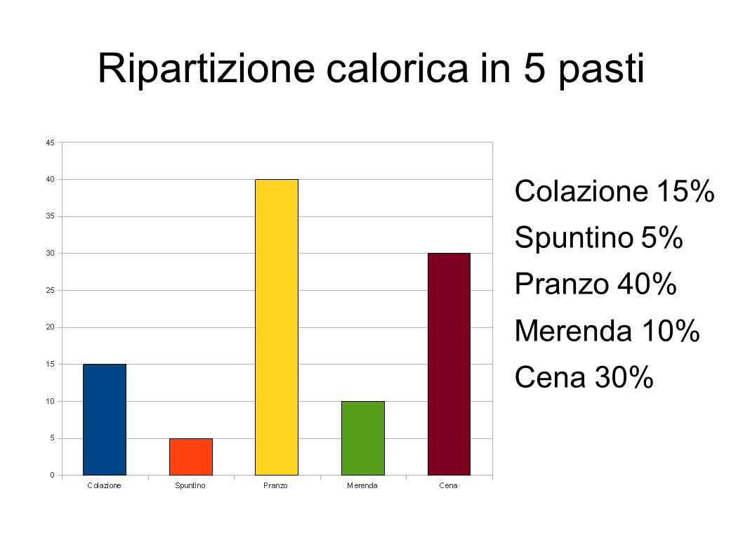 Ripartizione calorica in 5 pasti Colazione 15% Spuntino 5% Pranzo 40% Merenda 10% Cena 30%