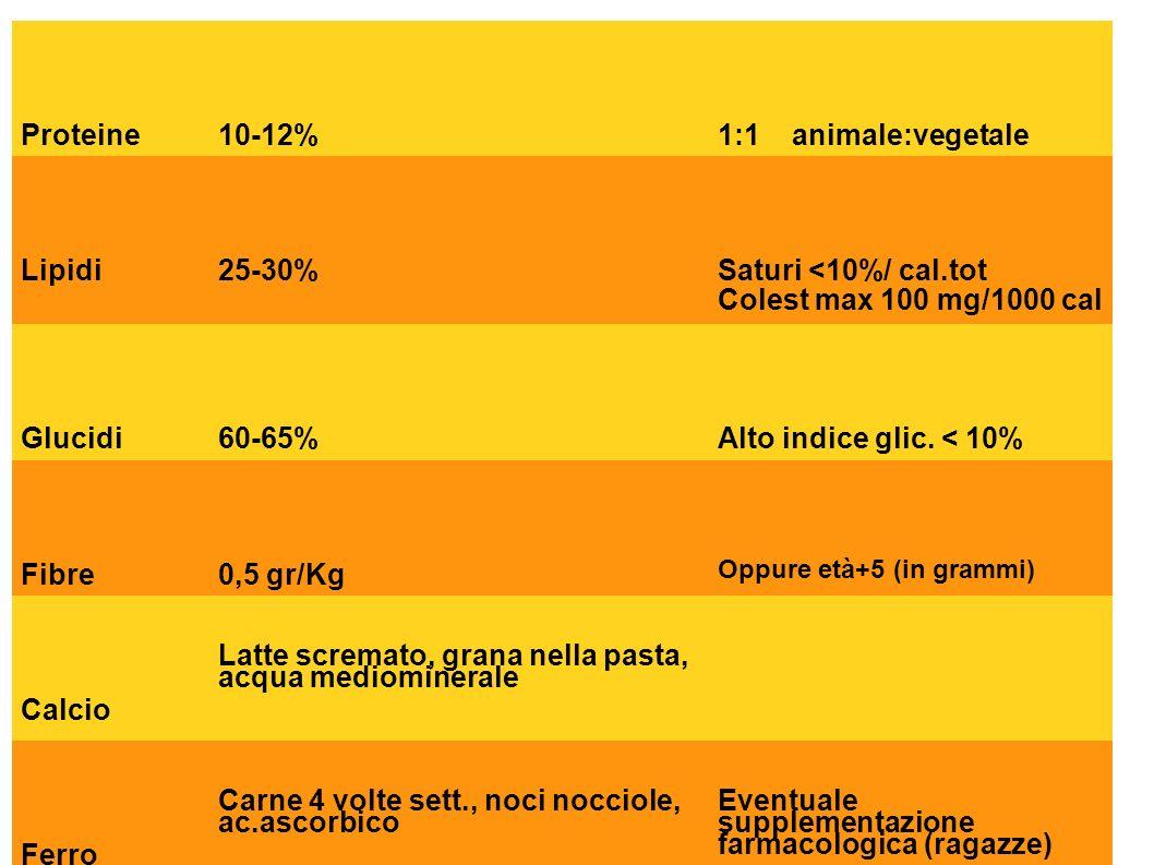 Ripartizione apporto calorico Proteine10-12%1:1 animale:vegetale Lipidi25-30% Saturi <10%/ cal.tot Colest max 100 mg/1000 cal Glucidi60-65%Alto indice