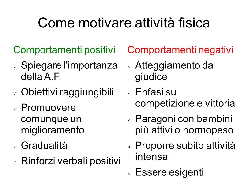 Come motivare attività fisica Comportamenti positivi Spiegare l'importanza della A.F. Obiettivi raggiungibili Promuovere comunque un miglioramento Gra