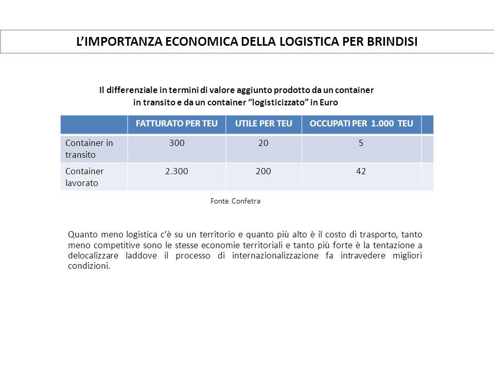 LIMPORTANZA ECONOMICA DELLA LOGISTICA PER BRINDISI Il differenziale in termini di valore aggiunto prodotto da un container in transito e da un contain