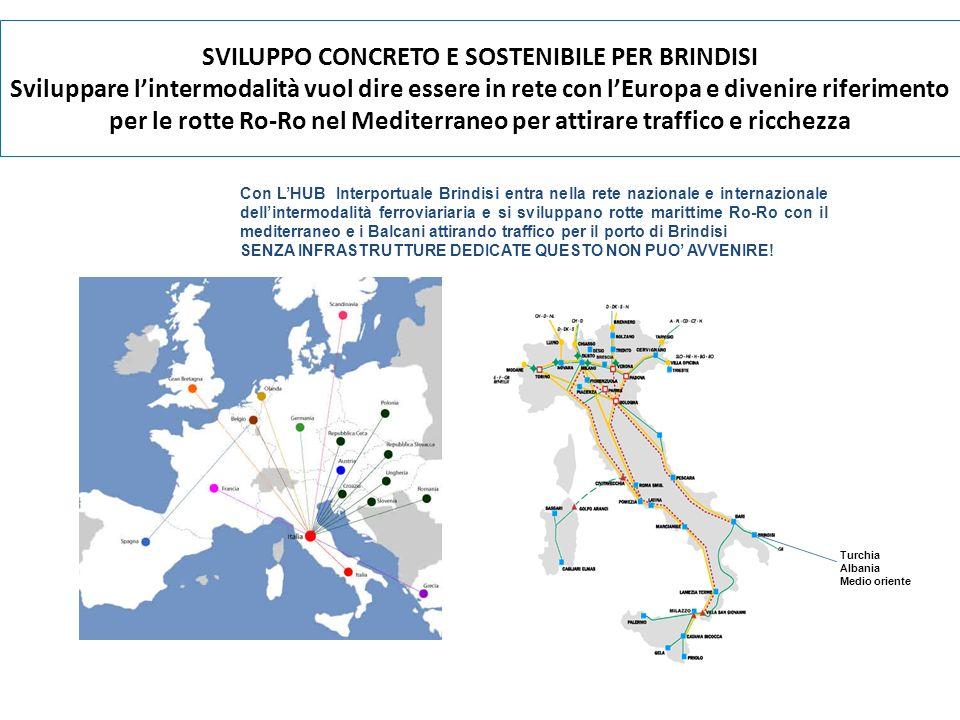 SVILUPPO CONCRETO E SOSTENIBILE PER BRINDISI Sviluppare lintermodalità vuol dire essere in rete con lEuropa e divenire riferimento per le rotte Ro-Ro