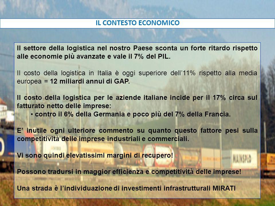 IL CONTESTO ECONOMICO Il settore della logistica nel nostro Paese sconta un forte ritardo rispetto alle economie più avanzate e vale il 7% del PIL. Il