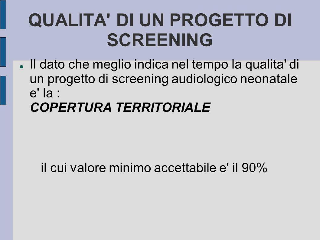 QUALITA' DI UN PROGETTO DI SCREENING Il dato che meglio indica nel tempo la qualita' di un progetto di screening audiologico neonatale e' la : COPERTU