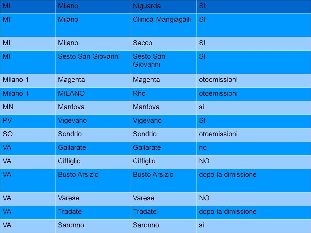 MIMilanoNiguardaSI MIMilanoClinica MangiagalliSI MIMilanoSaccoSI MISesto San Giovanni SI Milano 1Magenta otoemissioni Milano 1MILANORhootoemissioni MN
