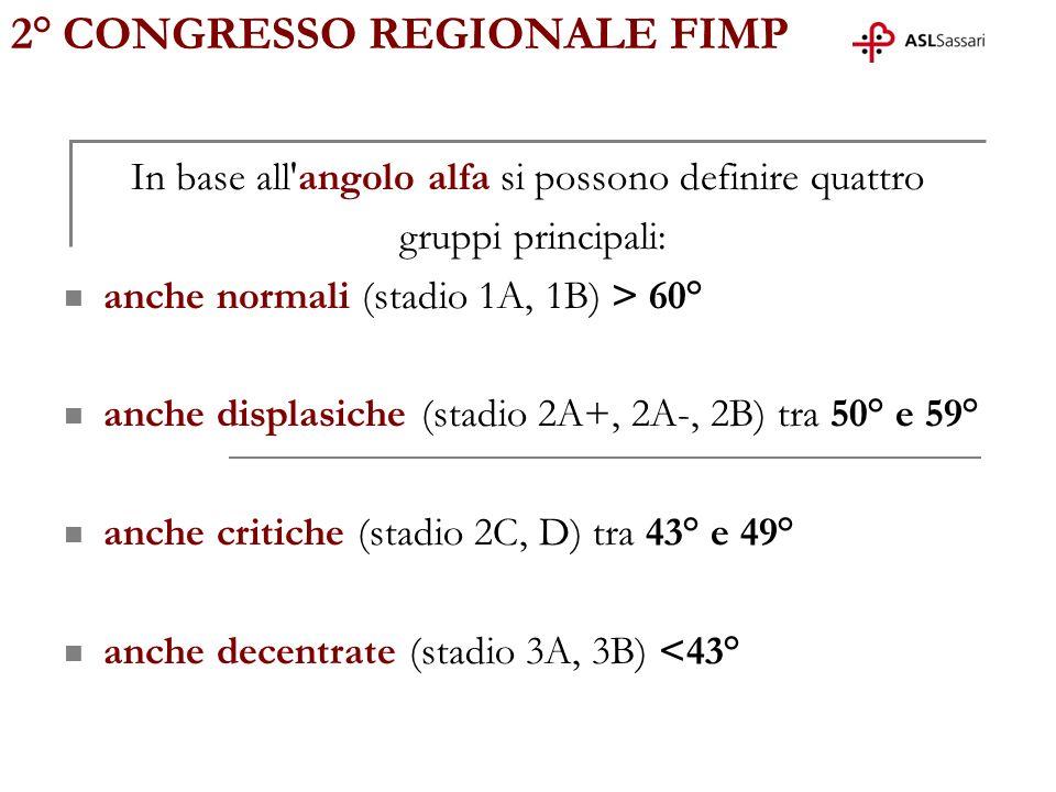 2° CONGRESSO REGIONALE FIMP In base all'angolo alfa si possono definire quattro gruppi principali: anche normali (stadio 1A, 1B) > 60° anche displasic