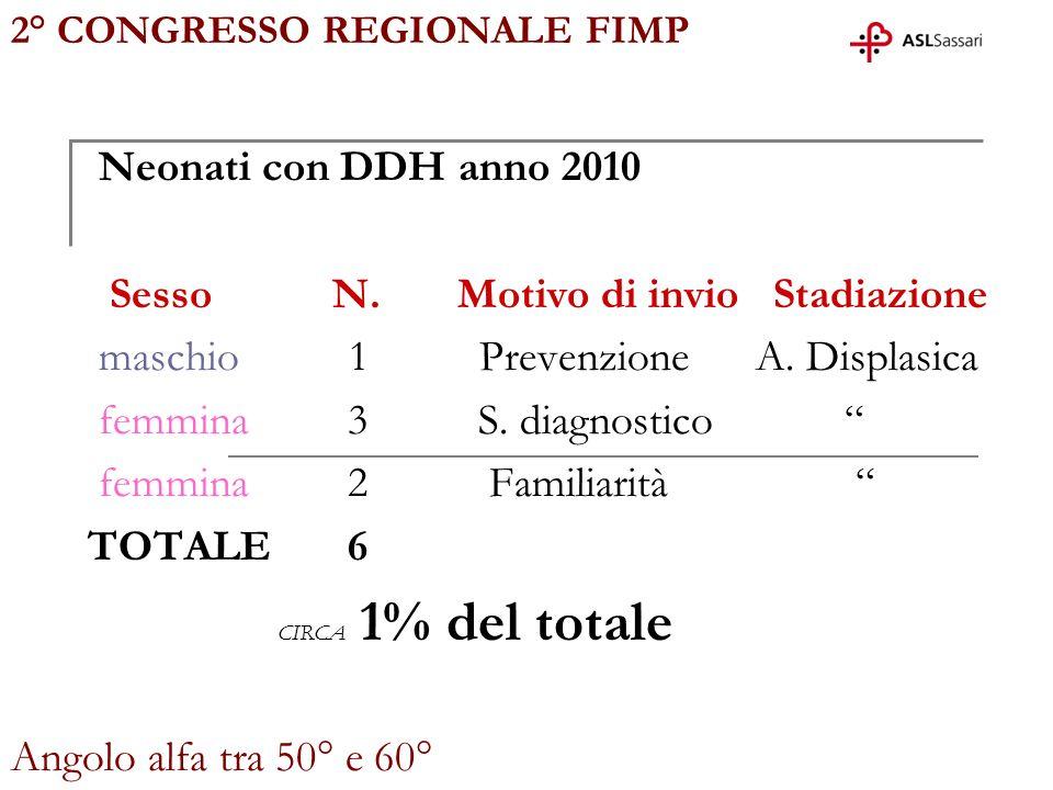 Neonati con DDH anno 2010 Sesso N. Motivo di invio Stadiazione maschio 1 Prevenzione A. Displasica femmina 3 S. diagnostico femmina 2 Familiarità TOTA