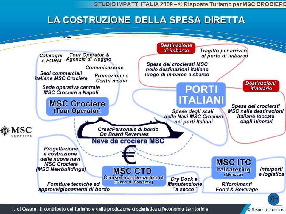 © Risposte Turismo F. di Cesare- Il contributo del turismo e della produzione crocieristica all'economia territoriale © Risposte Turismo LA COSTRUZION