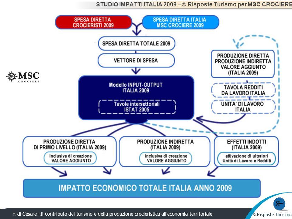 © Risposte Turismo F. di Cesare- Il contributo del turismo e della produzione crocieristica all'economia territoriale © Risposte Turismo STUDIO IMPATT