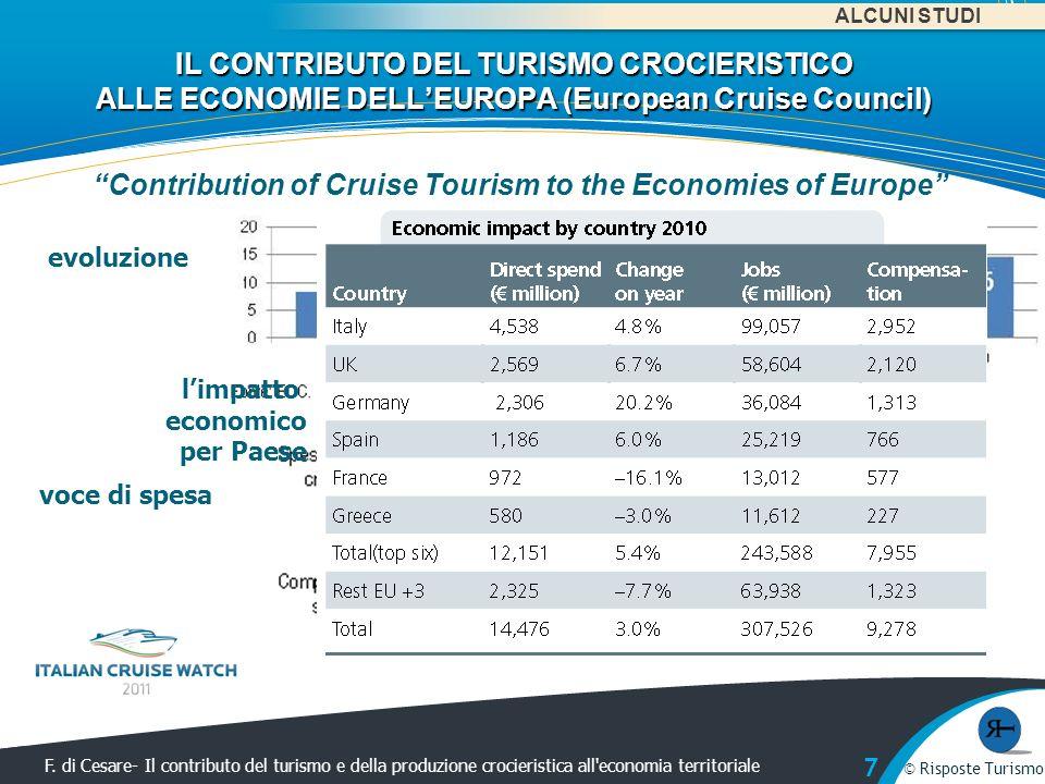 © Risposte Turismo F. di Cesare- Il contributo del turismo e della produzione crocieristica all'economia territoriale © Risposte Turismo F. di Cesare-