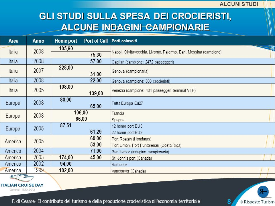 © Risposte Turismo F. di Cesare- Il contributo del turismo e della produzione crocieristica all'economia territoriale © Risposte Turismo GLI STUDI SUL
