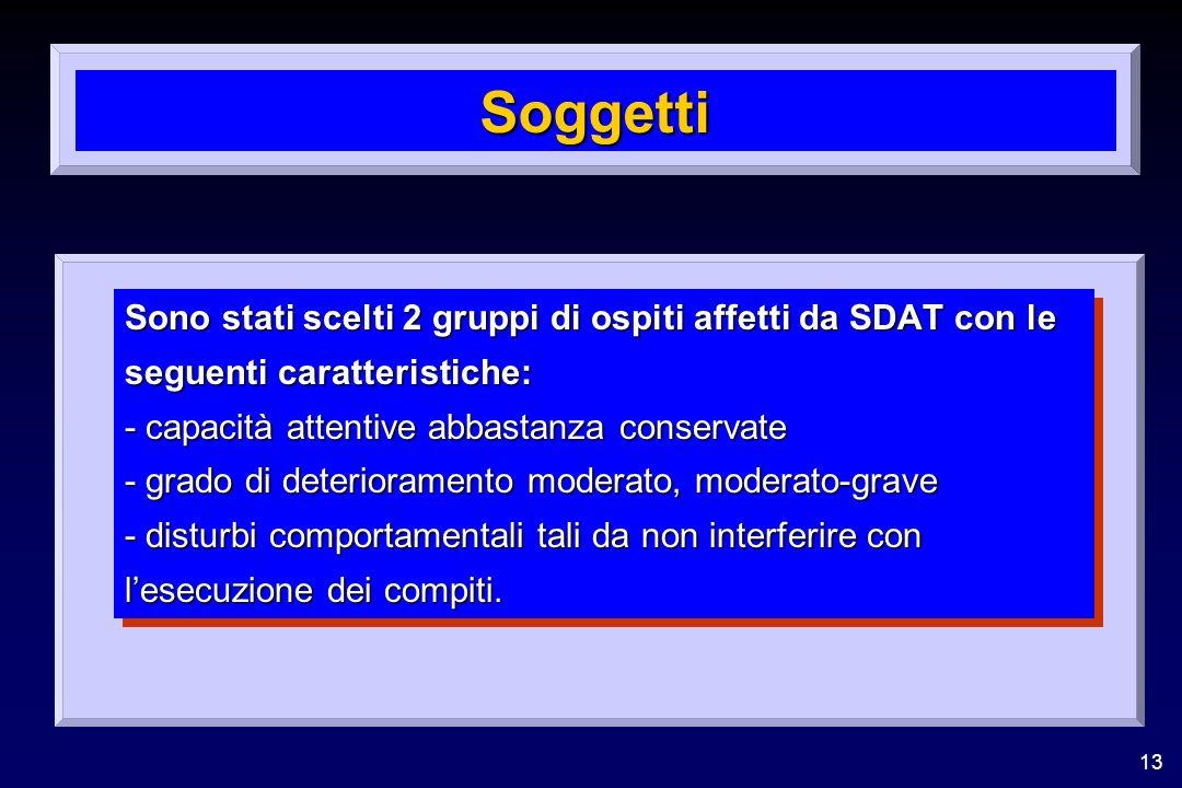 13 Soggetti Sono stati scelti 2 gruppi di ospiti affetti da SDAT con le seguenti caratteristiche: - capacità attentive abbastanza conservate - grado d