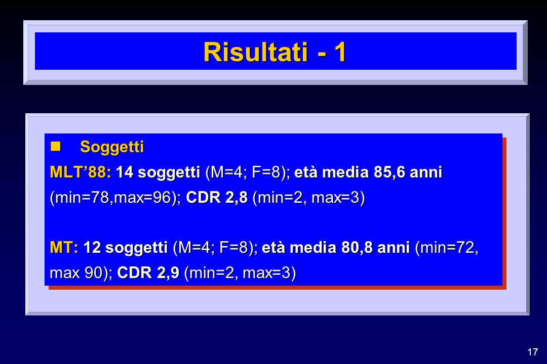 17 Risultati - 1 nSoggetti MLT88: 14 soggetti (M=4; F=8); età media 85,6 anni (min=78,max=96); CDR 2,8 (min=2, max=3) MT: 12 soggetti (M=4; F=8); età media 80,8 anni (min=72, max 90); CDR 2,9 (min=2, max=3) nSoggetti MLT88: 14 soggetti (M=4; F=8); età media 85,6 anni (min=78,max=96); CDR 2,8 (min=2, max=3) MT: 12 soggetti (M=4; F=8); età media 80,8 anni (min=72, max 90); CDR 2,9 (min=2, max=3)