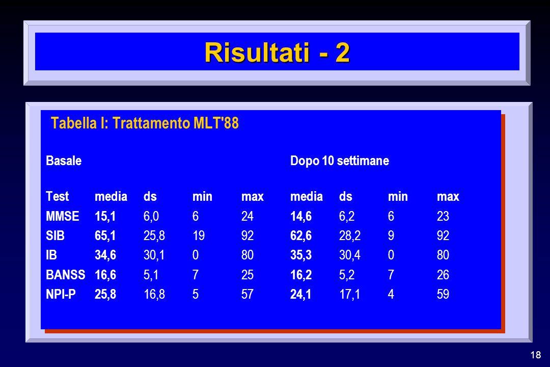 18 Risultati - 2 Tabella I: Trattamento MLT'88 BasaleDopo 10 settimane Testmedia dsminmaxmedia dsminmax MMSE15,1 6,0624 14,6 6,2623 SIB65,1 25,81992 6