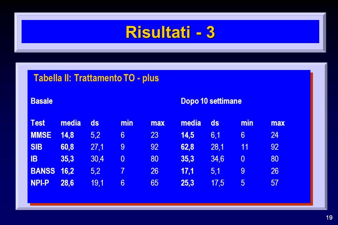 19 Risultati - 3 Tabella II: Trattamento TO - plus BasaleDopo 10 settimane Testmedia dsminmaxmedia dsminmax MMSE14,8 5,2623 14,5 6,1624 SIB60,8 27,199