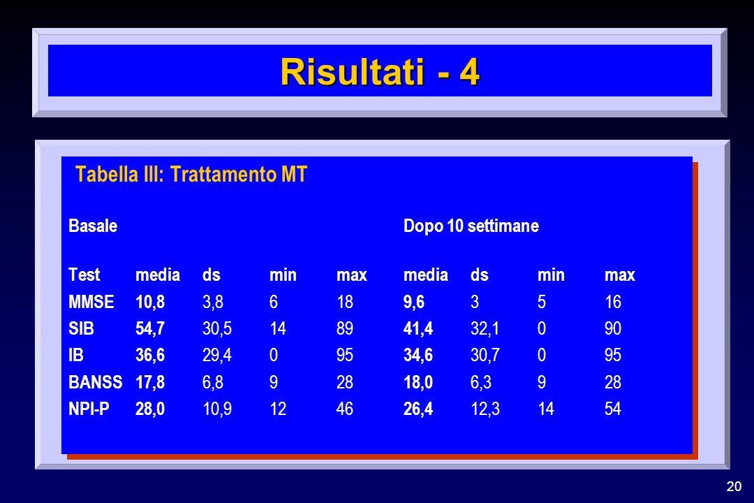 20 Risultati - 4 TabeIla III: Trattamento MT BasaleDopo 10 settimane Testmedia dsminmaxmedia dsminmax MMSE10,8 3,8618 9,6 3516 SIB54,7 30,51489 41,4 3