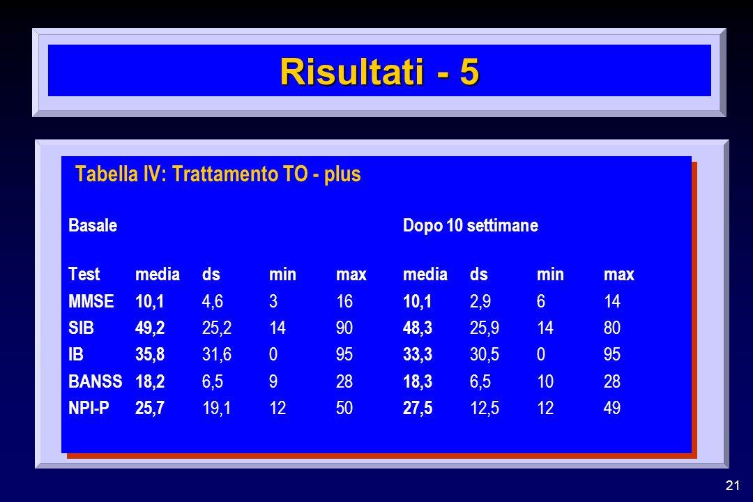 21 Risultati - 5 Tabella IV: Trattamento TO - plus BasaleDopo 10 settimane Testmedia dsminmaxmedia dsminmax MMSE10,1 4,6316 10,1 2,9614 SIB49,2 25,214