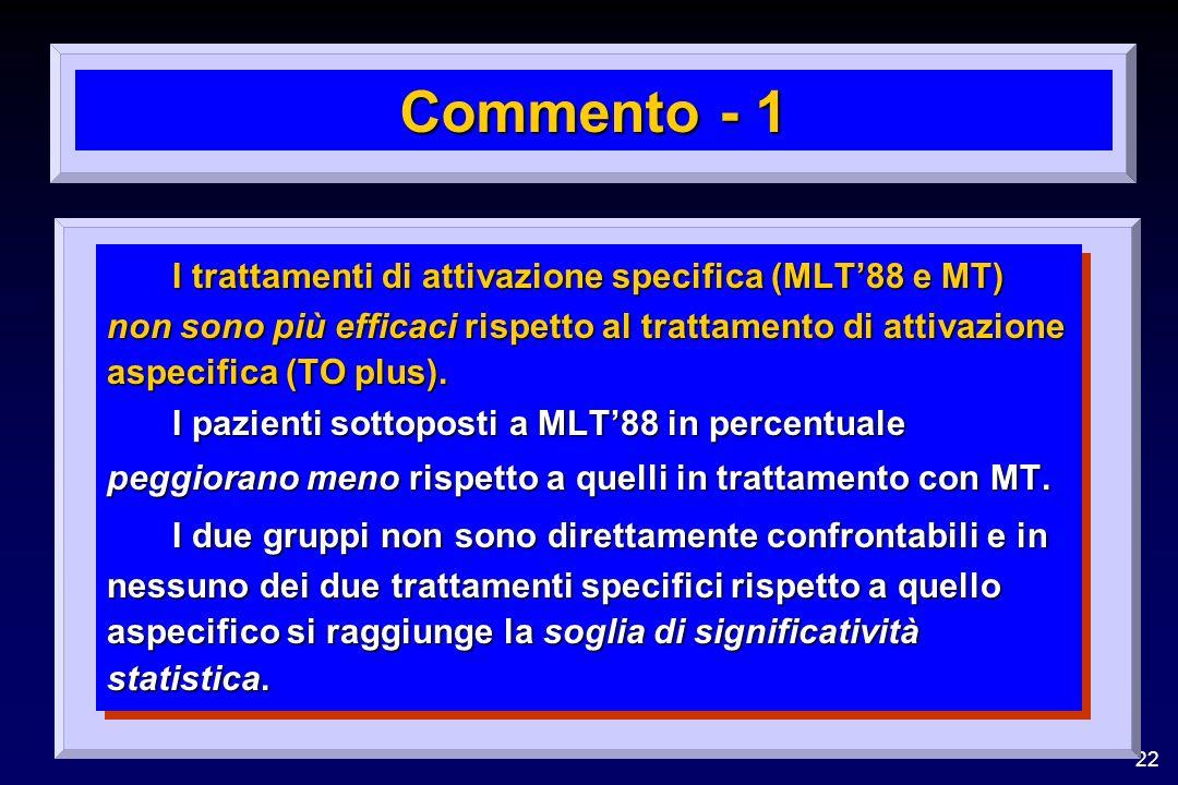 22 Commento - 1 I trattamenti di attivazione specifica (MLT88 e MT) non sono più efficaci rispetto al trattamento di attivazione aspecifica (TO plus).