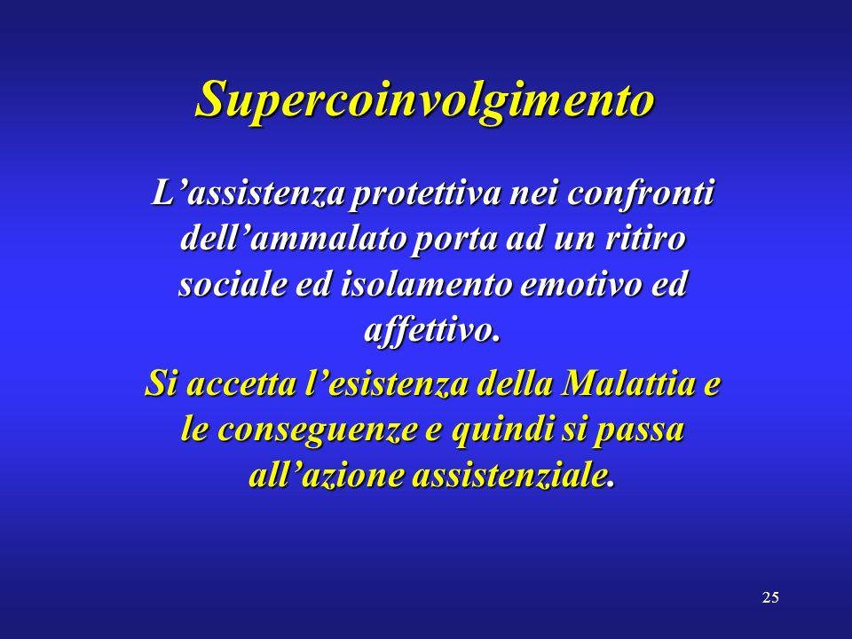 25 Supercoinvolgimento Lassistenza protettiva nei confronti dellammalato porta ad un ritiro sociale ed isolamento emotivo ed affettivo.