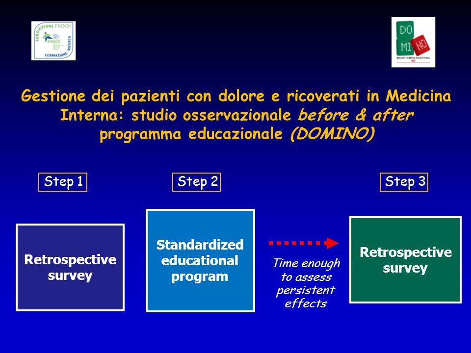 Gestione dei pazienti con dolore e ricoverati in Medicina Interna: studio osservazionale before & after programma educazionale (DOMINO) Retrospective