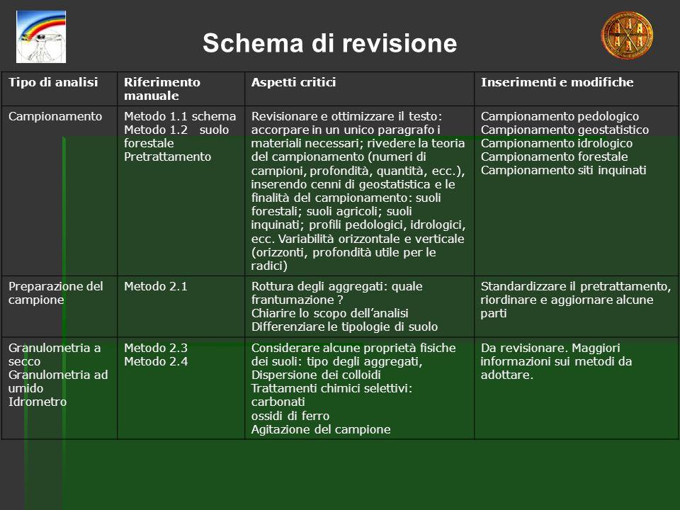Tipo di analisiRiferimento manuale Aspetti criticiInserimenti e modifiche CampionamentoMetodo 1.1 schema Metodo 1.2 suolo forestale Pretrattamento Rev