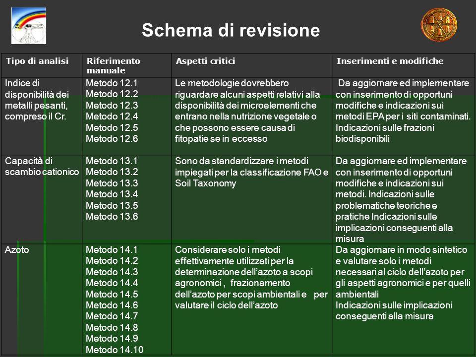 Tipo di analisiRiferimento manuale Aspetti criticiInserimenti e modifiche Indice di disponibilità dei metalli pesanti, compreso il Cr. Metodo 12.1 Met