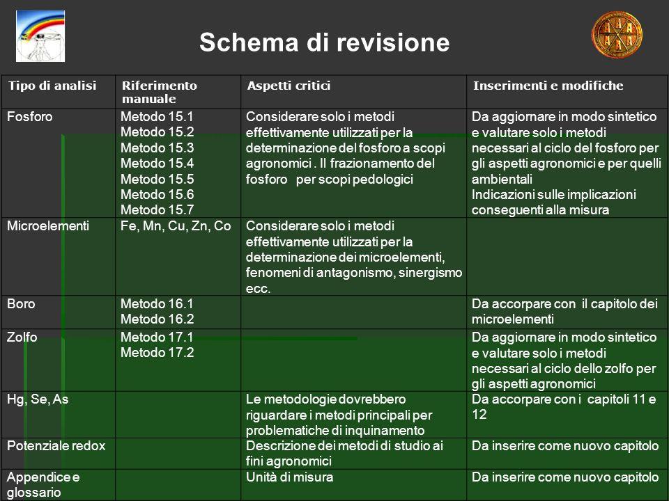Tipo di analisiRiferimento manuale Aspetti criticiInserimenti e modifiche FosforoMetodo 15.1 Metodo 15.2 Metodo 15.3 Metodo 15.4 Metodo 15.5 Metodo 15