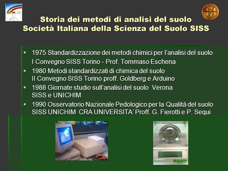 Storia dei metodi di analisi del suolo Società Italiana della Scienza del Suolo SISS 1975 Standardizzazione dei metodi chimici per lanalisi del suolo