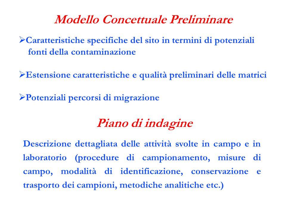 Modello Concettuale Preliminare Piano di indagine Descrizione dettagliata delle attività svolte in campo e in laboratorio (procedure di campionamento,