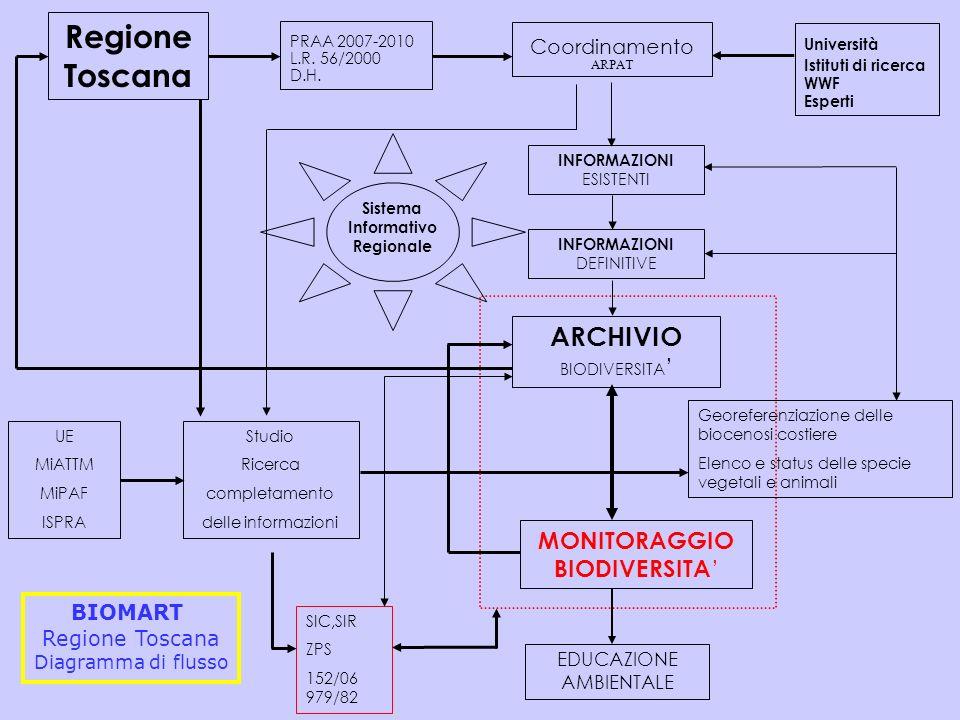 Studio Ricerca completamento delle informazioni MONITORAGGIO BIODIVERSITA ARCHIVIO BIODIVERSITA INFORMAZIONI ESISTENTI Regione Toscana PRAA 2007-2010