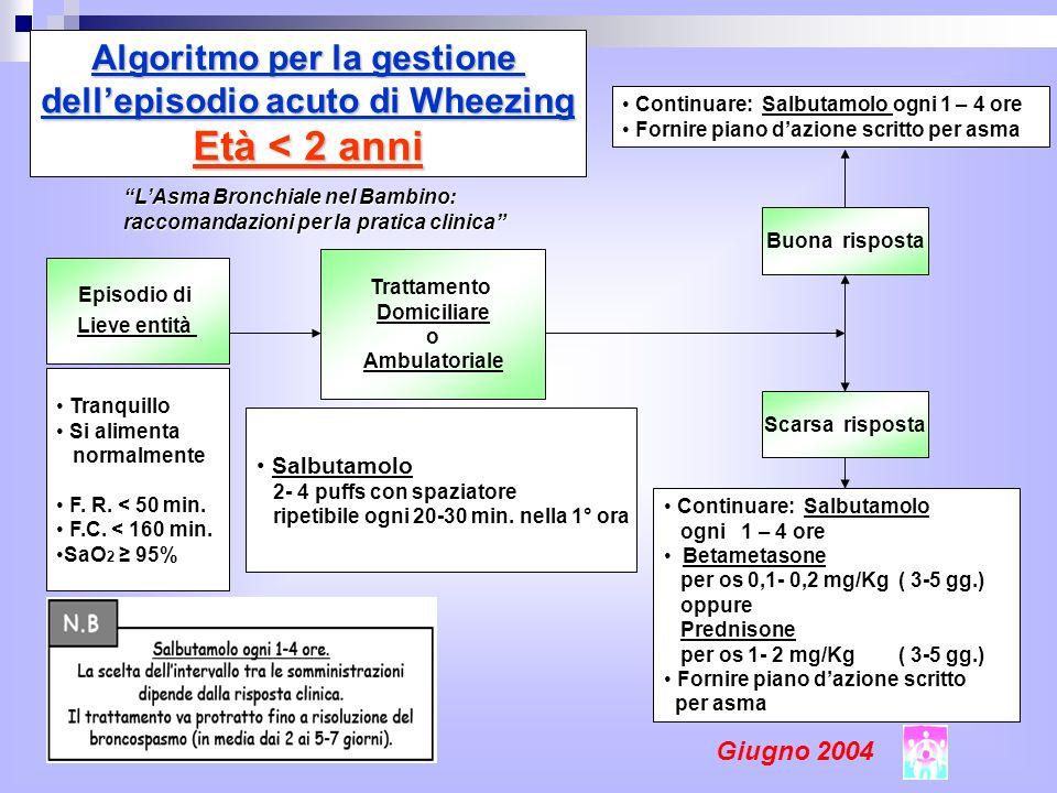 Episodio di Lieve entità Trattamento Domiciliare o Ambulatoriale Tranquillo Si alimenta normalmente F.
